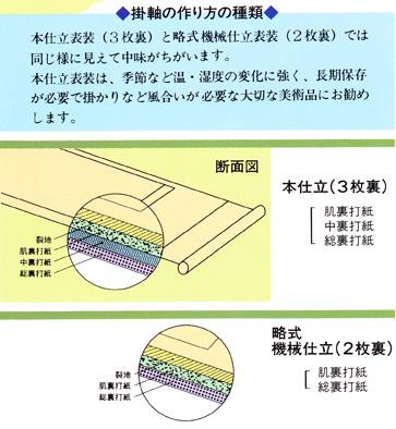 掛軸の作り方の種類